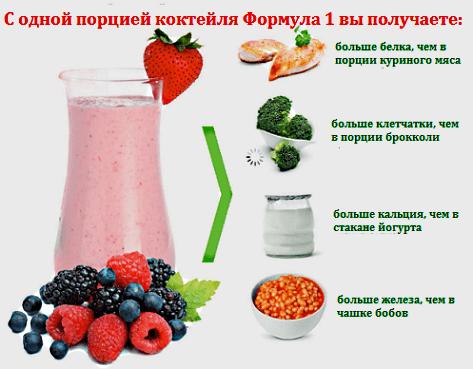 Протеиновый коктейль для контроля веса