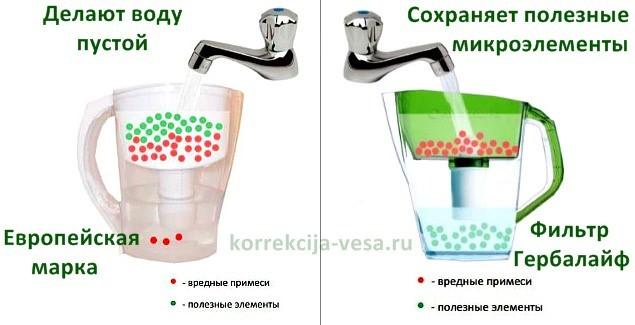 Польза воды для организм