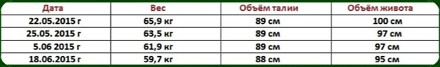 Таблица результатов участника конкурса похудения 2015 Алёны Суворовой