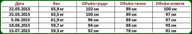 Результат похудения Алёны Суворовой город Озёрск
