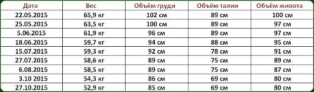 Результаты похудения Алёны Суворовой