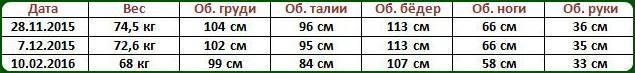Таблица в дневник похудения онлайн