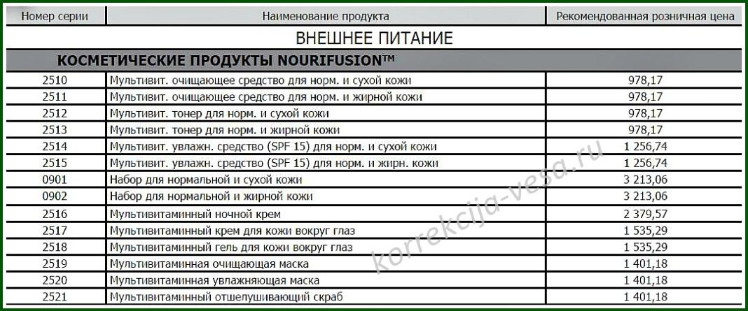 Цены на косметическую линию NouriFusion Гербалайф