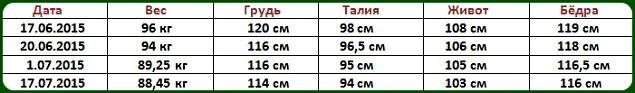 Объёмы и вес Виктории Живодеровой