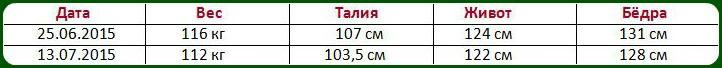 Результаты снижения веса Натальи Шуриной