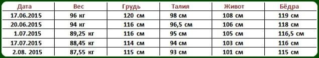 Измерения объёмов Виктории Живодеровой - конкурс  2015