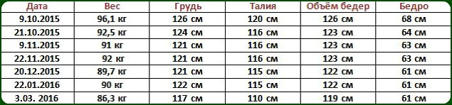 Как худеет Алла Иваночко из Улан Удэ